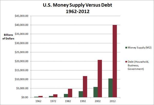 Money Depth for 1962-2012