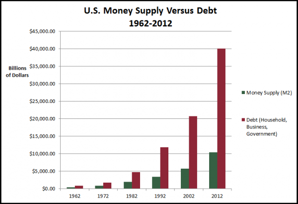 Money Supply Vs Debt Graph