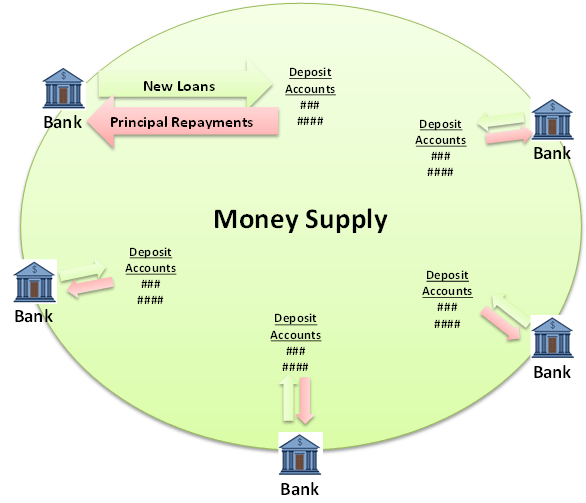 Diagram of money supply creation