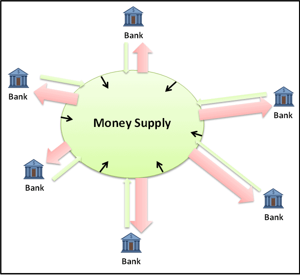 Diagram - Money Supply Contraction