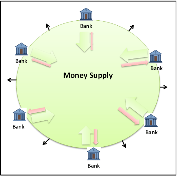 Diagram - Money Supply Expansion
